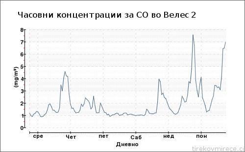 измерени вредности на чад
